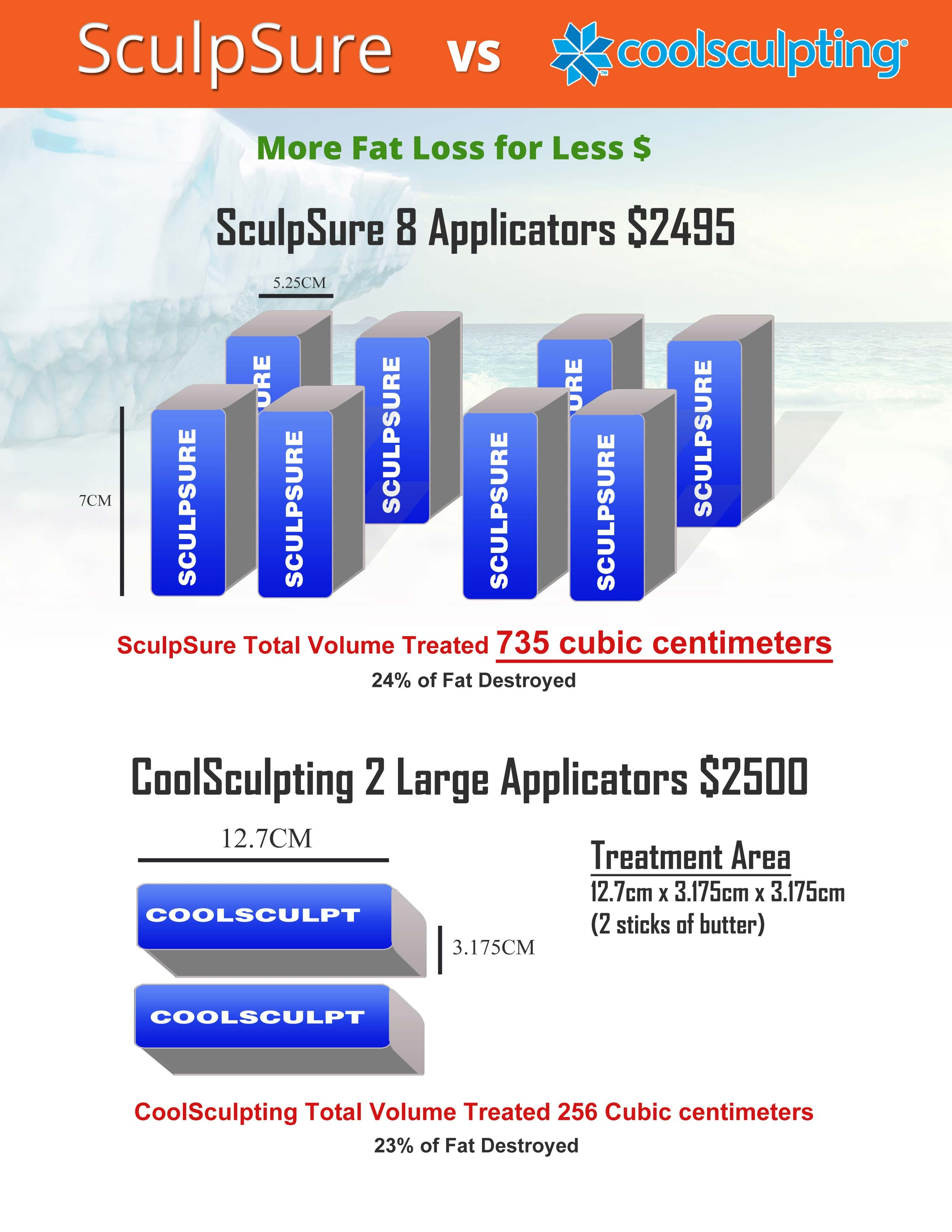 SculpSure vs Coolsculpt